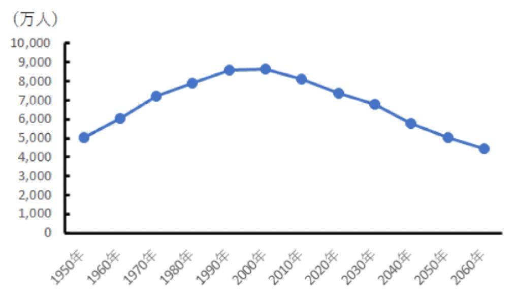 日本の生産年齢人口の推移のグラフ