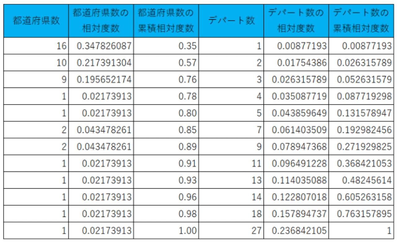 都道府県数ごとのデパートの数