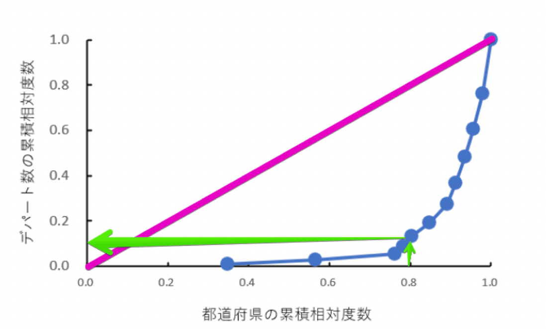 都道府県数の累積相対度数とデパート数の累積相対度数とローレンツ曲線