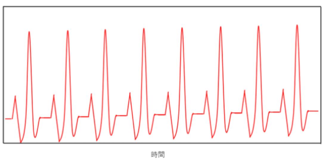 心拍変動のデータ
