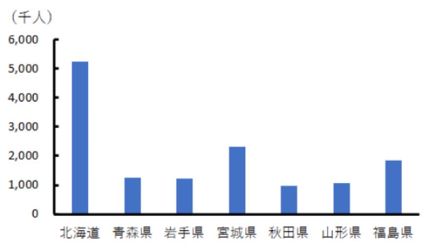 北海道・東北地方の2019年の総人口のグラフ