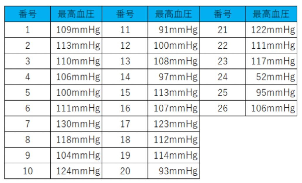 最高血圧のデータ