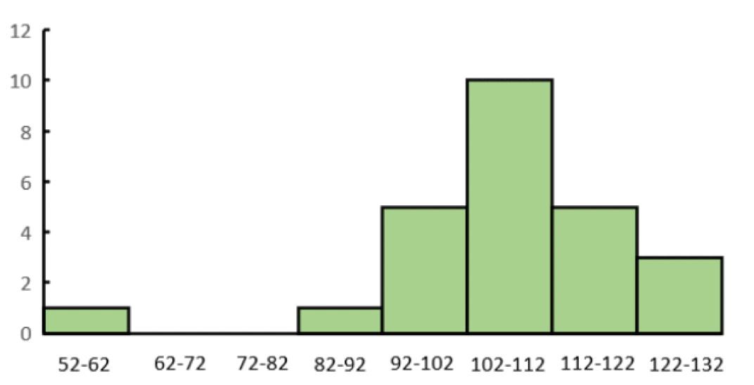 最高血圧のデータのヒストグラム