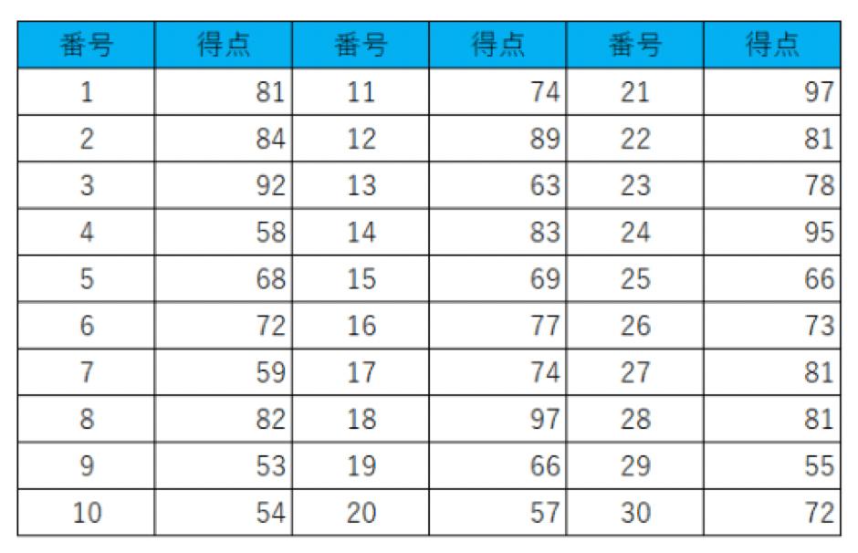 架空のテストの得点表
