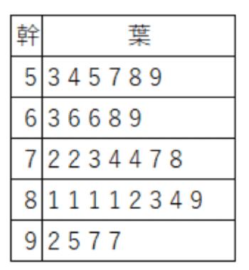 架空のテストの得点の幹葉図
