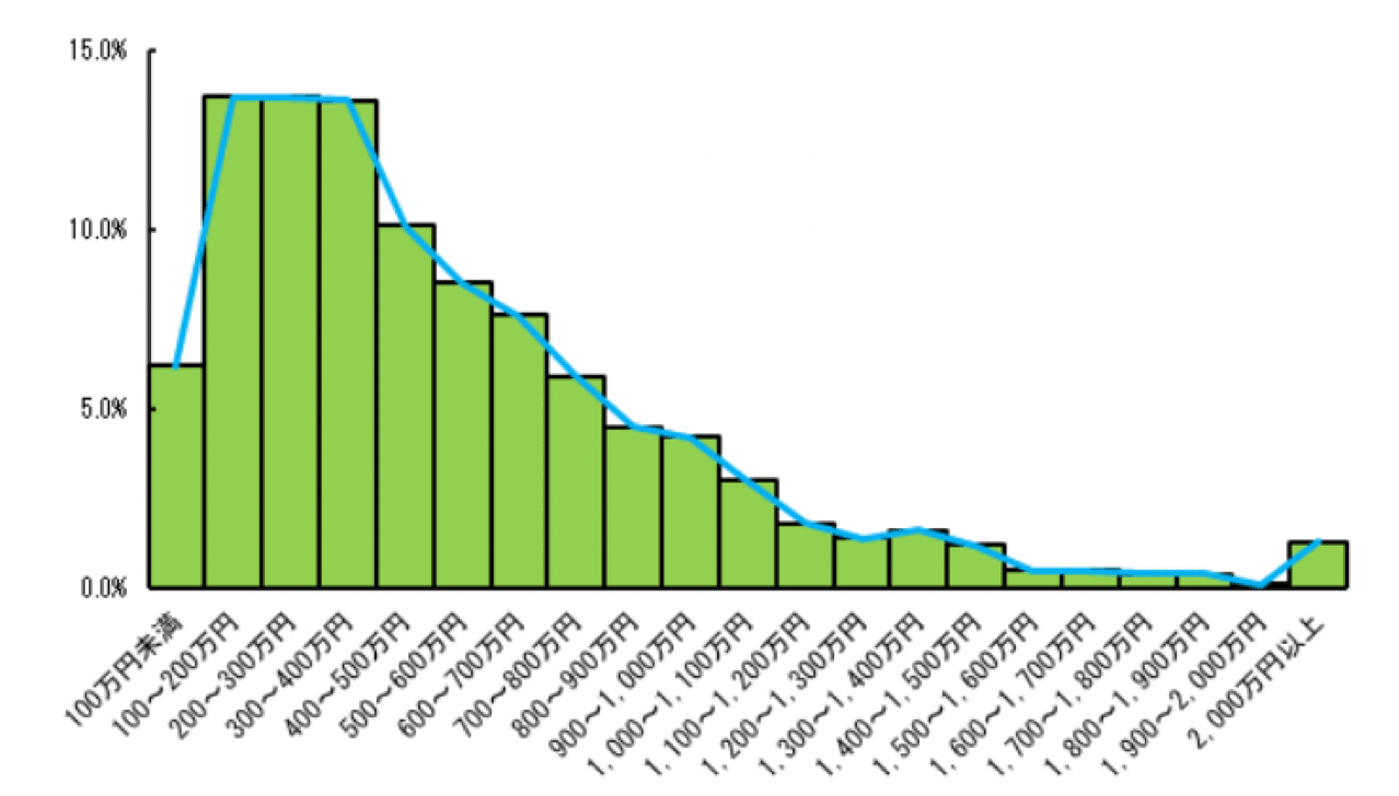 所得ごとの世帯の分布
