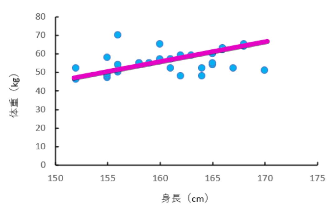 架空の身長・体重のデータの散布図