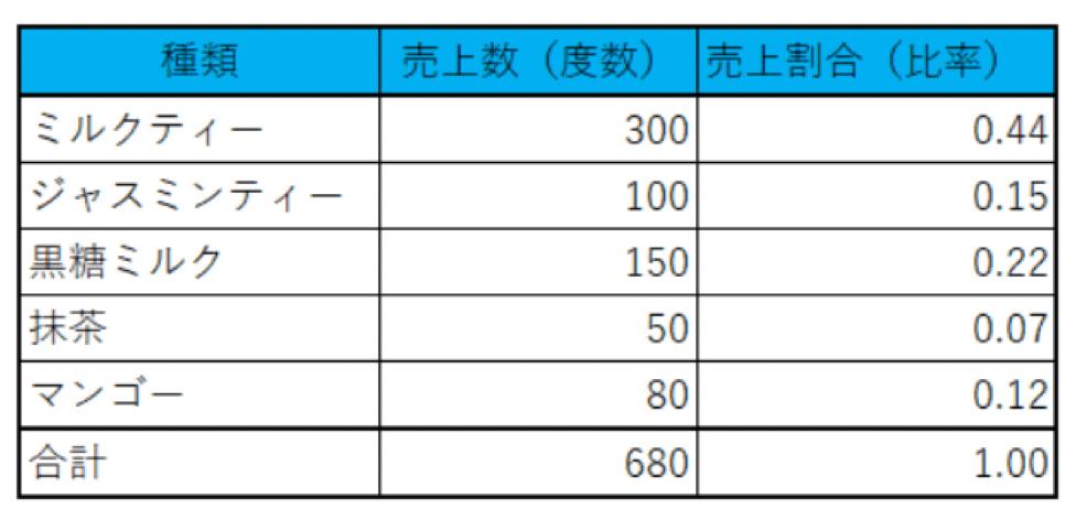 架空のタピオカミルクティーの売上げの度数分布表