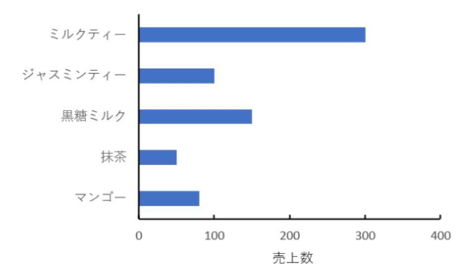 架空のタピオカミルクティーの売上げの棒グラフ