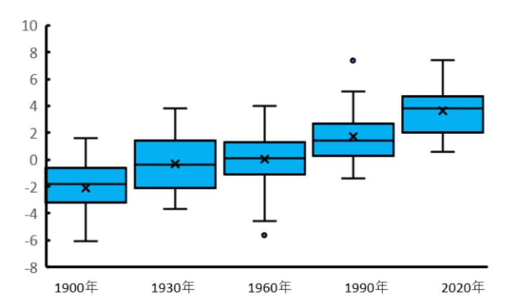 1900年〜2020年まで 1月の東京の最低気温 箱ヒゲ図