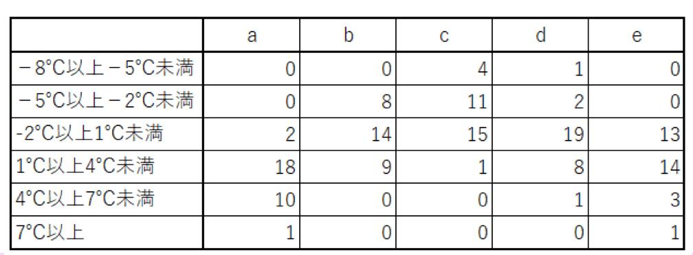 1月の東京の最低気温の箱ひげ図を基に作った度数分布表