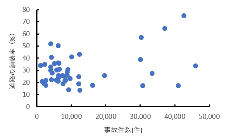 都道府県の道路交通事故件数と道路の舗装率の散布図