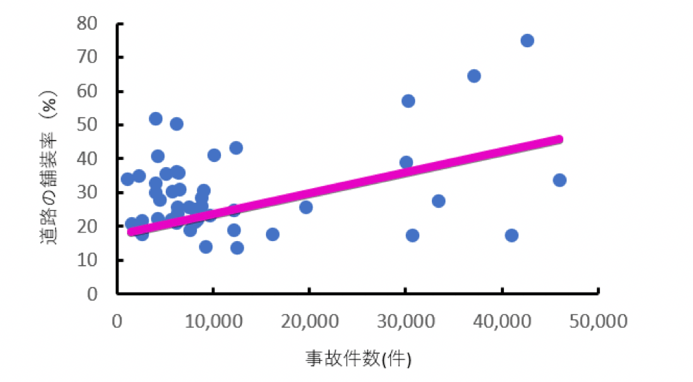 都道府県の道路交通事故件数と道路の舗装率の散布図 道路舗装率が高いほど事故件数は高い傾向にある