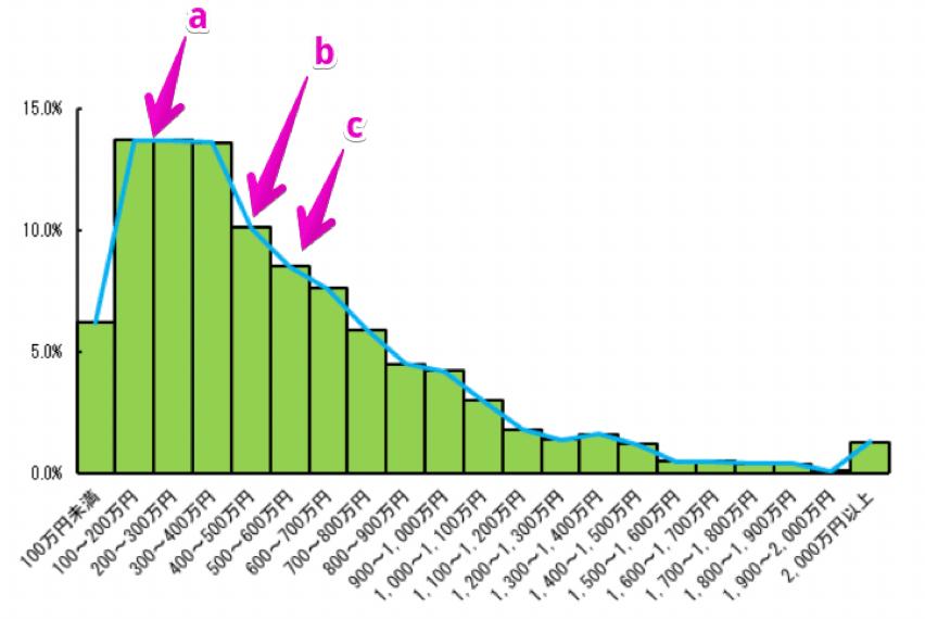 所得ごとの世帯の割合 引用 厚労省の平成 30 年 国民生活基礎調査の概況より引用