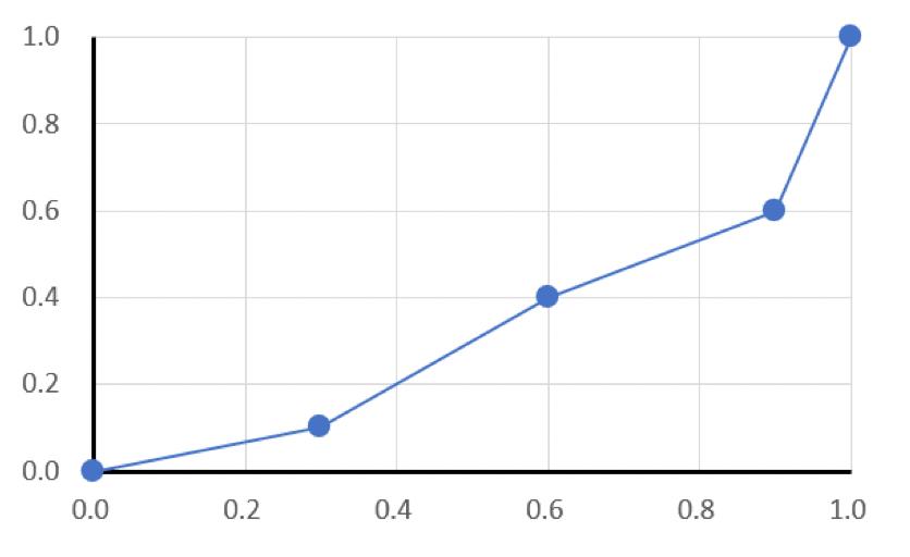 架空のデータのローレンツ曲線