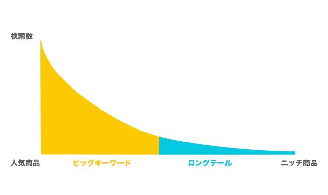 ロングテールキーワード図