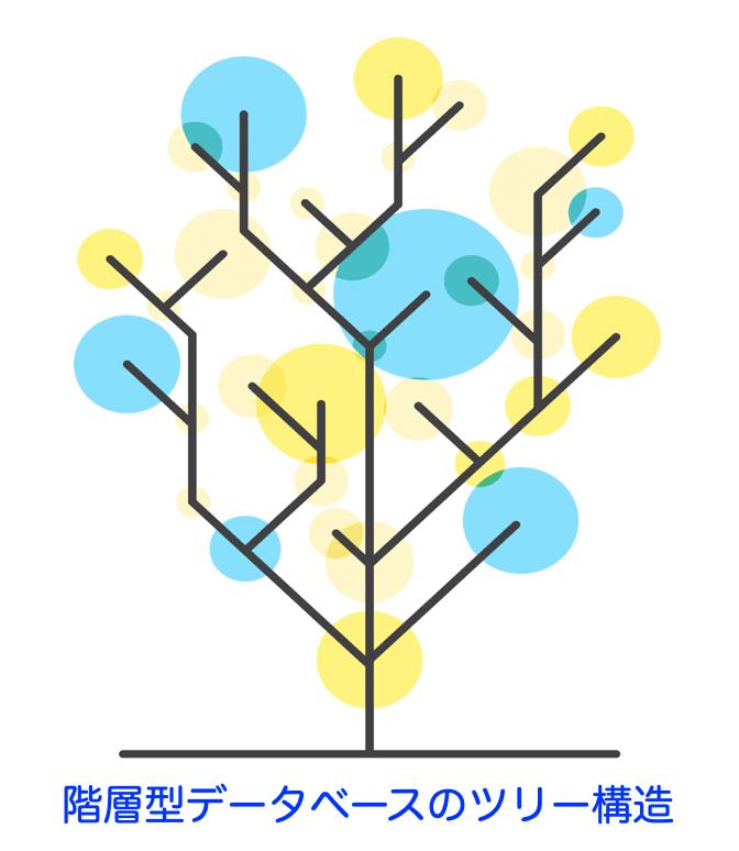 階層型データベースのツリー構造