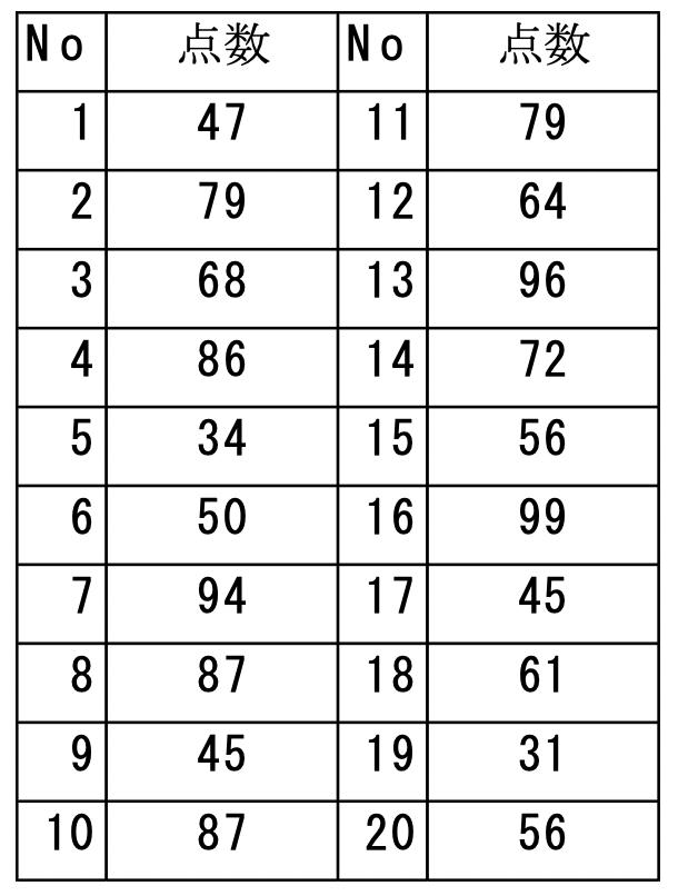 推定統計について 練習問題