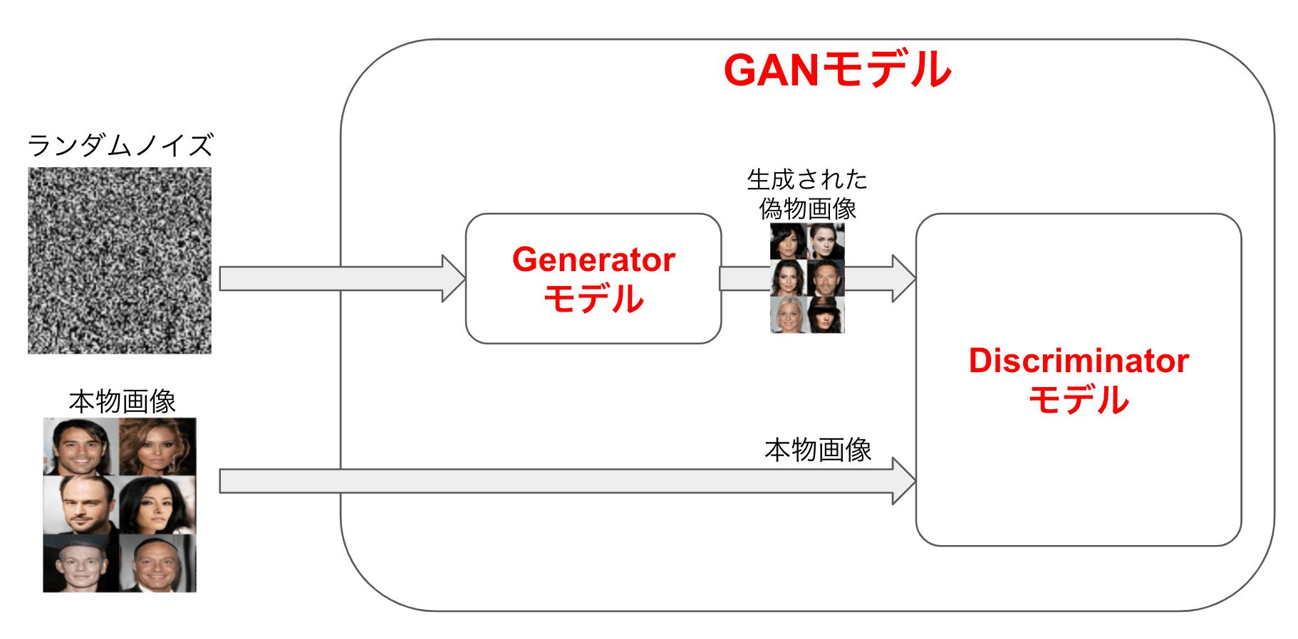 GANのモデル概要 GANの中身は、Generator(以下G)と呼ばれるモデルとDiscriminator(以下D)と呼ばれるモデルの2つで構成される。