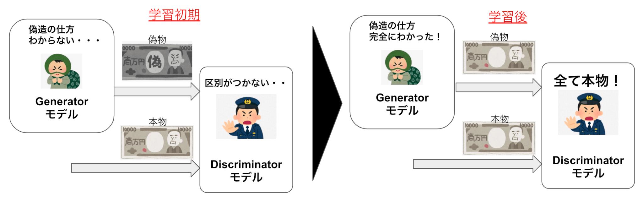 GANの分かりやすい例え GとDに関しては、よくGを『偽通貨を偽造する偽造犯』とDを『偽通貨と本物の通貨を見分ける警察』と表現される