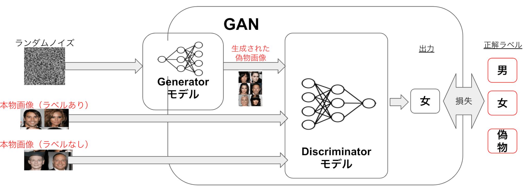 GANを用いた半教師あり学習 GANを用いた手法として半教師ありGANというものがある。半教師あり学習とは、教師あり学習において教師ラベルがつけられていないデータも学習に用いる手法であり、教師ラベルをつけるのにコストが大きい際に有効な手法となる。  以下の図は半教師ありGANの仕組みを示す。Gは前述と同様だが、Dには本物画像のラベルありなし両方のデータを用いて 本物画像に関しては画像分類(男か女か)タスク 偽物画像に関しては本物画像と見分けるタスク を解かせ学習させる。それによりラベルなし画像をDの学習に活かすことができ、Dの画像分類性能を従来より向上させることが可能となる。
