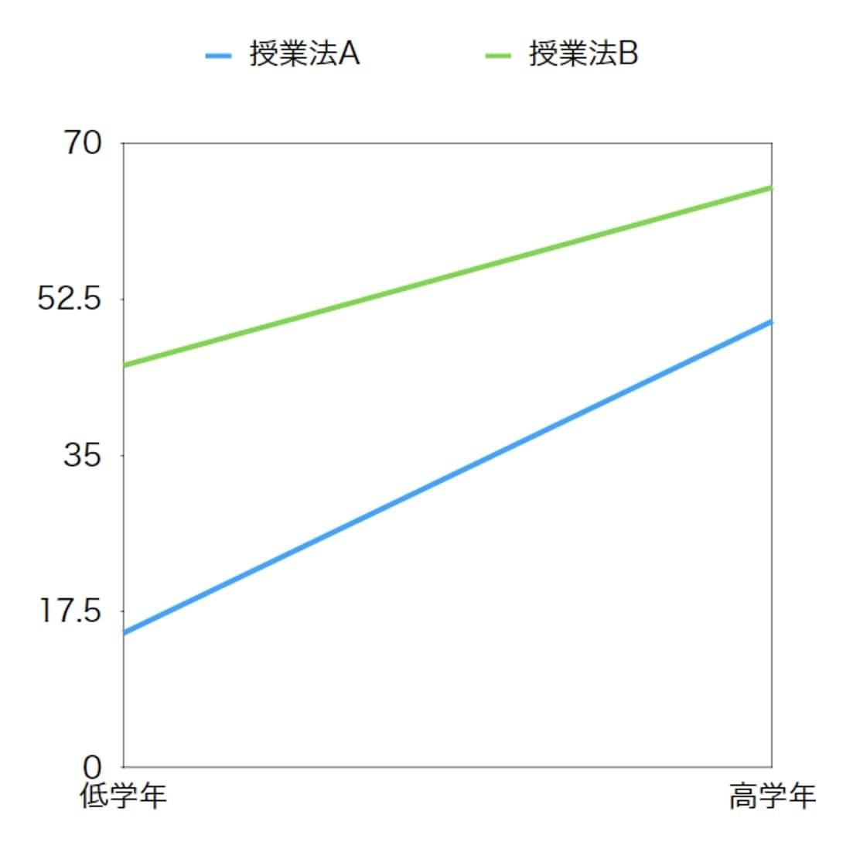 2要因の分散分析  二元配置分散分析  交互作用の例