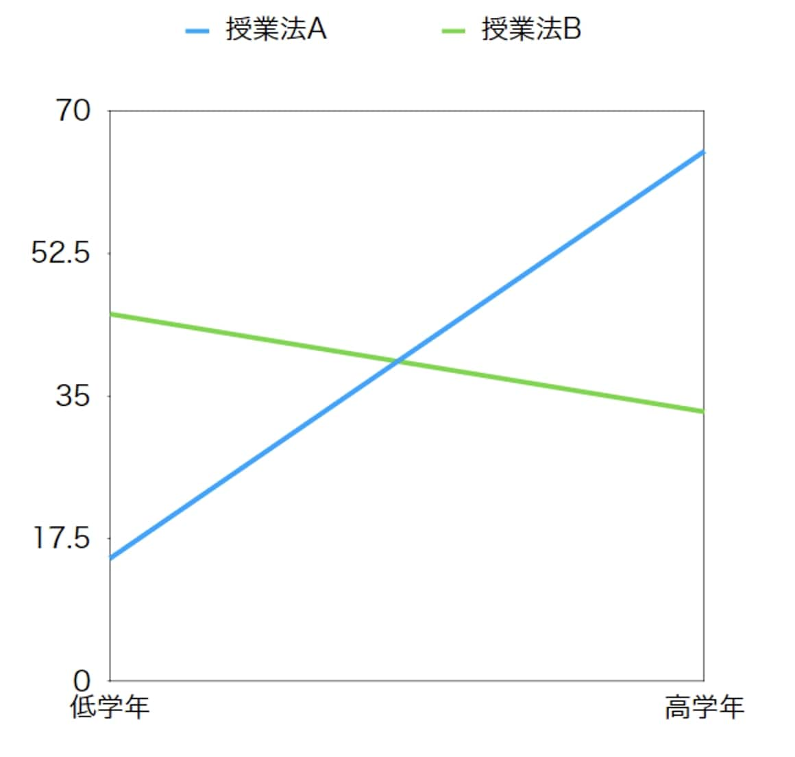 2要因の分散分析  二元配置分散分析