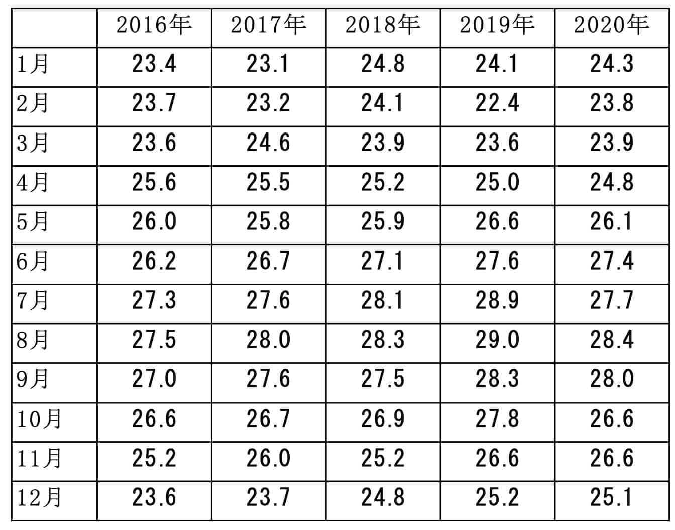 2016年~2020年のハワイのホノルルの各月の平均気温のデータ  資料:気象庁 世界の天候データツール