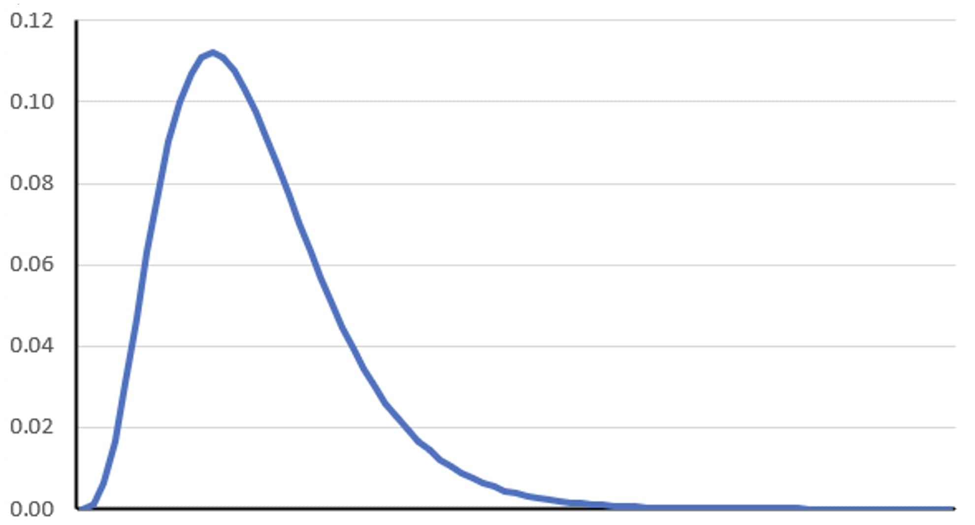 χ2分布のグラフ χ2検定
