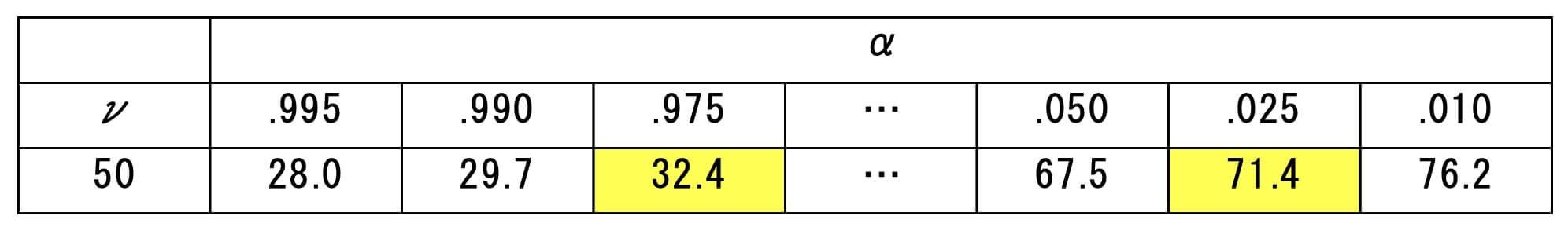 自由度50のχ2値をχ2分布表から抜粋した表