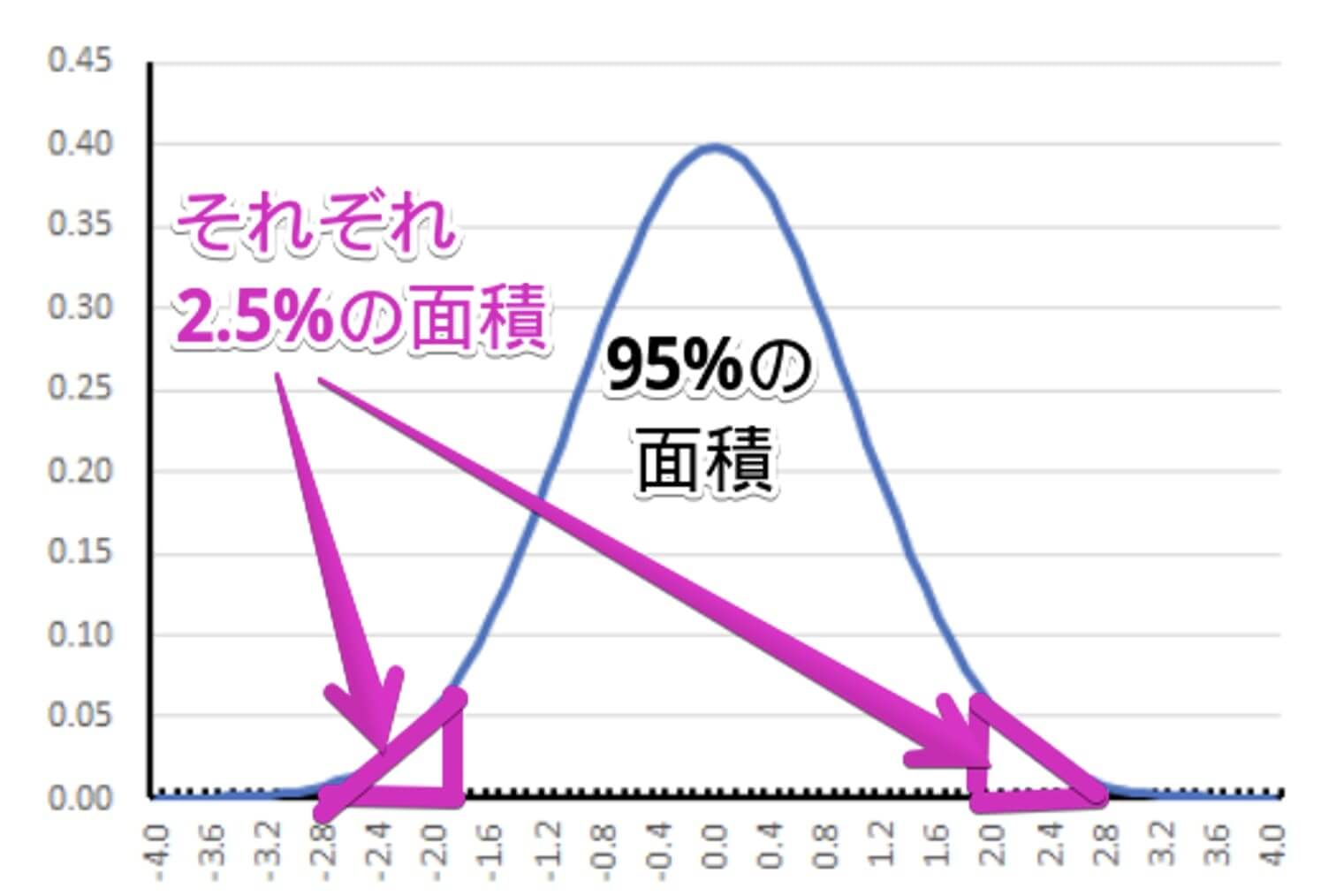 近似的に平均を0、標準偏差を1とする標準正規分布