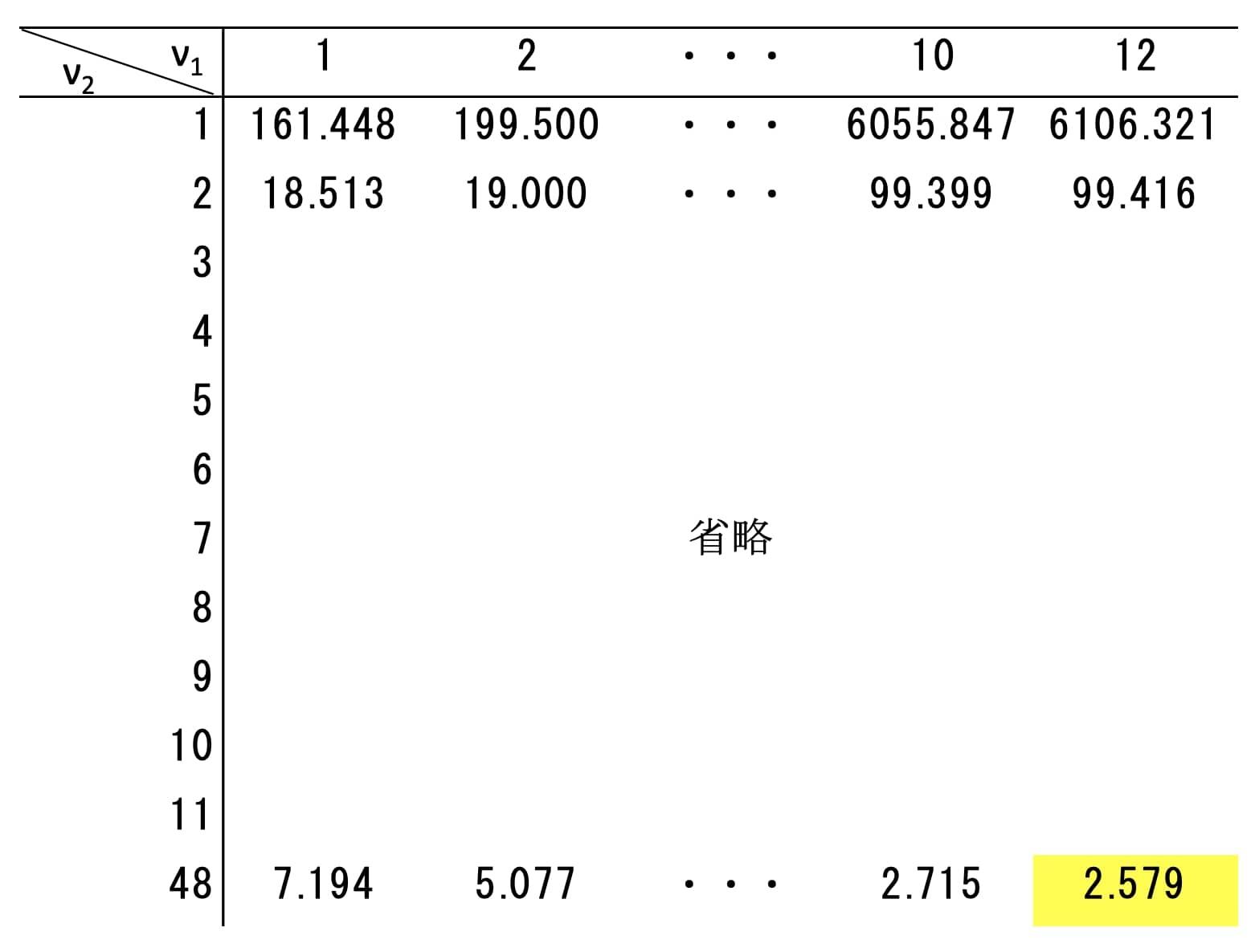 5%水準でのF分布表