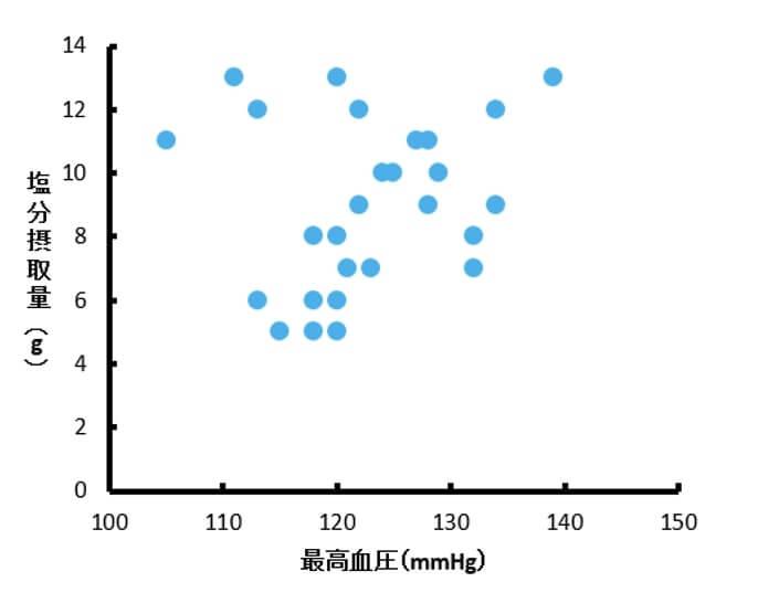 架空の塩分摂取量と最高血圧データの散布図