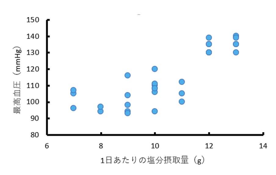 1日あたりの塩分摂取量(変数x)と最高血圧(変数y)についての架空のデータの散布図