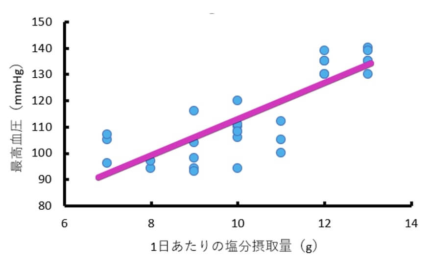 1日あたりの塩分摂取量(変数x)と最高血圧(変数y)についての架空のデータの散布図に比例の直線を加えた図
