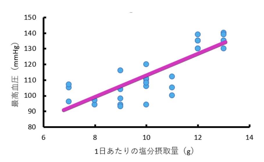 1日あたりの塩分摂取量と最高血圧の間には正の相関があることを示した、正の相関の散布図