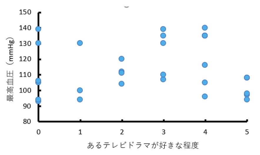 あるテレビドラマを好きな程度と最高血圧との間には関連がない古音を示した散布図